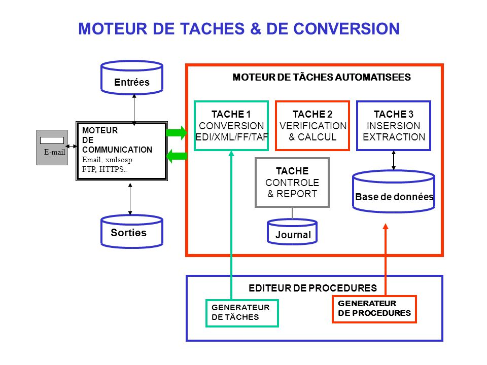 MOTEUR DE TACHES & DE CONVERSION