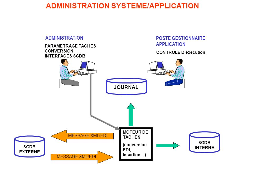 ADMINISTRATION SYSTEME/APPLICATION
