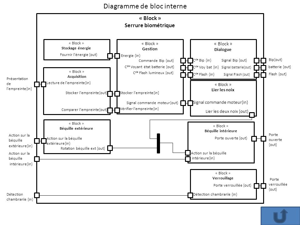 Diagramme de bloc interne