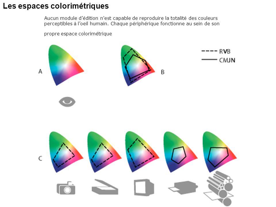 Les espaces colorimétriques