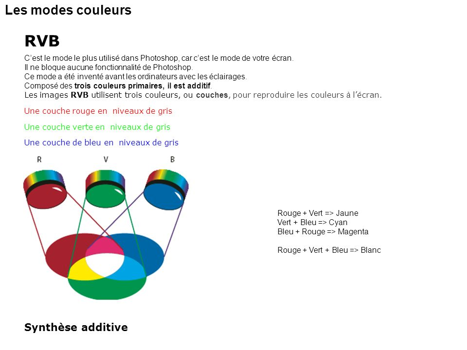 RVB Les modes couleurs Synthèse additive