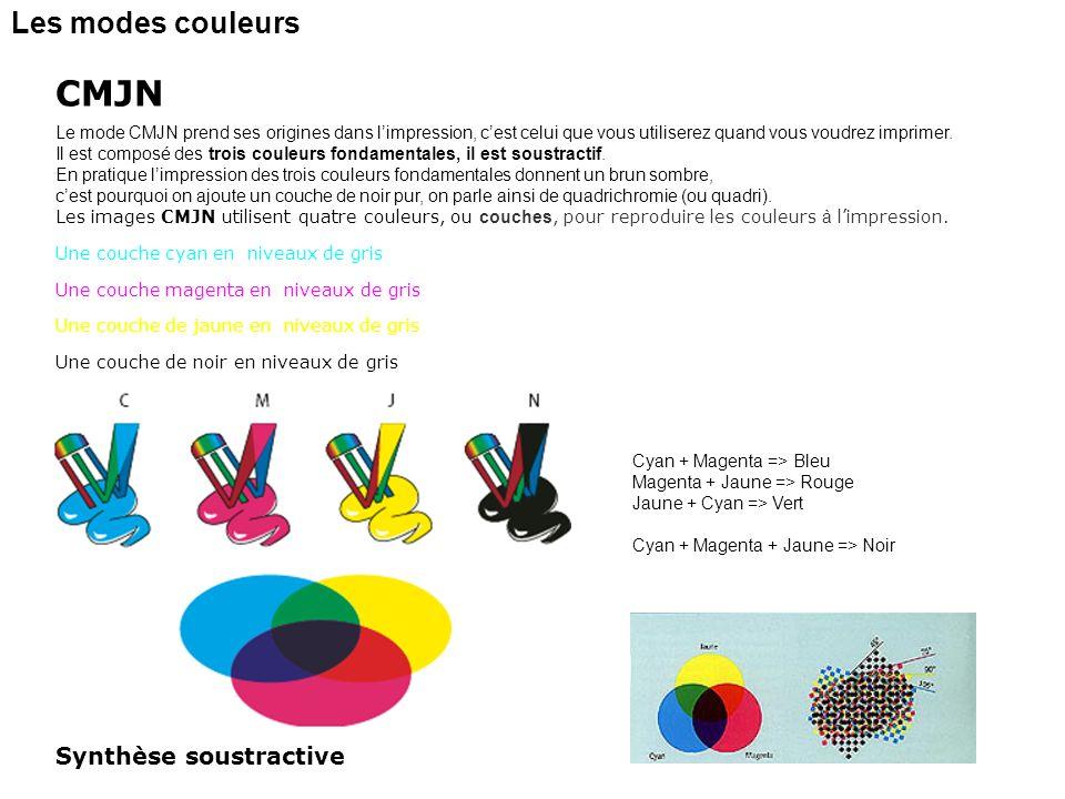 CMJN Les modes couleurs Synthèse soustractive
