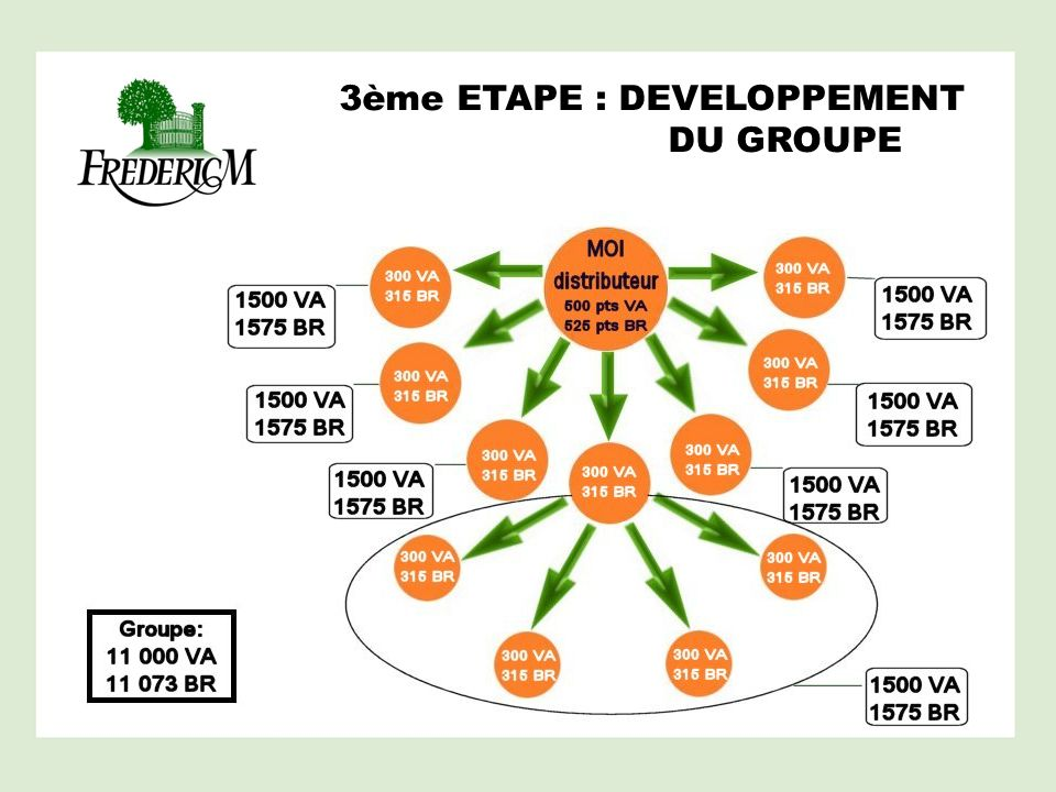 3ème ETAPE : DEVELOPPEMENT DU GROUPE