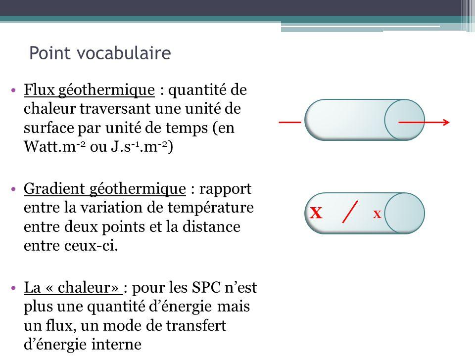 Point vocabulaire Flux géothermique : quantité de chaleur traversant une unité de surface par unité de temps (en Watt.m-2 ou J.s-1.m-2)