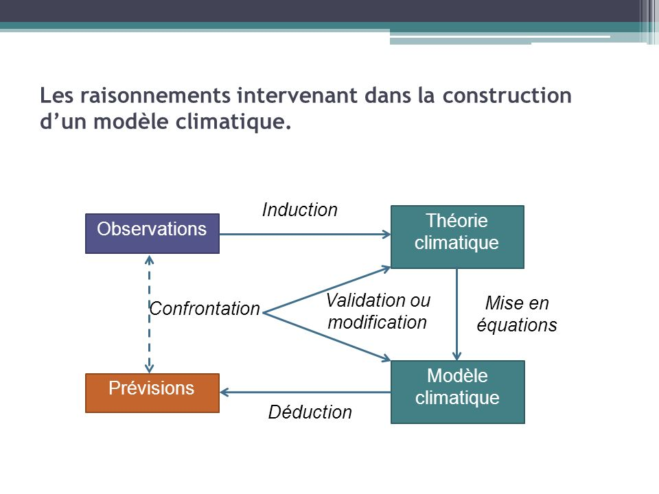 Validation ou modification