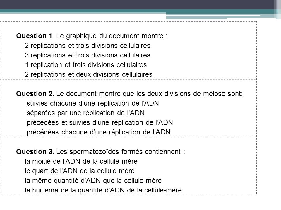 Question 1. Le graphique du document montre :