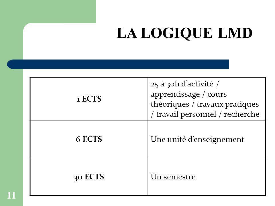 LA LOGIQUE LMD 1 ECTS. 25 à 30h d'activité / apprentissage / cours théoriques / travaux pratiques / travail personnel / recherche.
