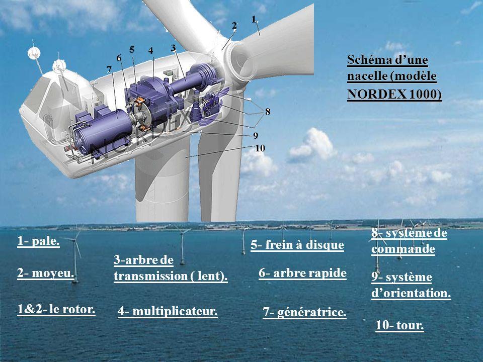 Schéma d'une nacelle (modèle NORDEX 1000)