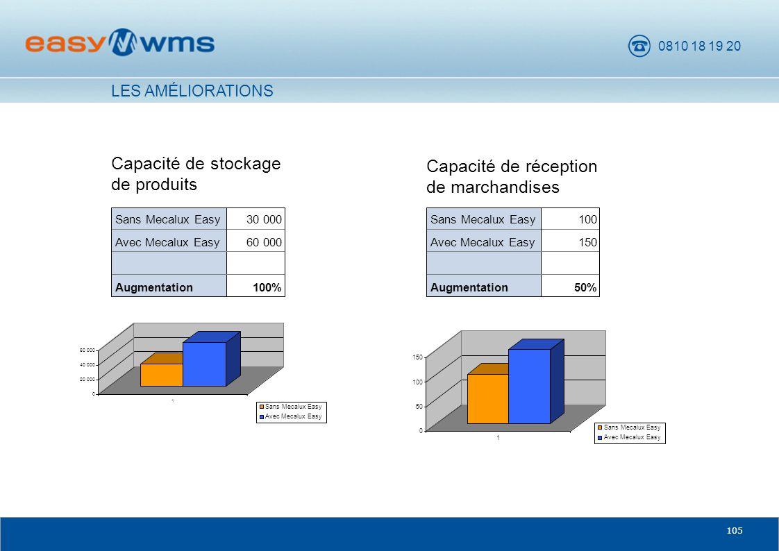 Capacité de stockage de produits Capacité de réception de marchandises