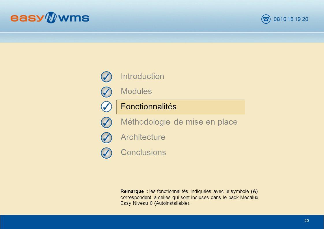 Méthodologie de mise en place Architecture Conclusions