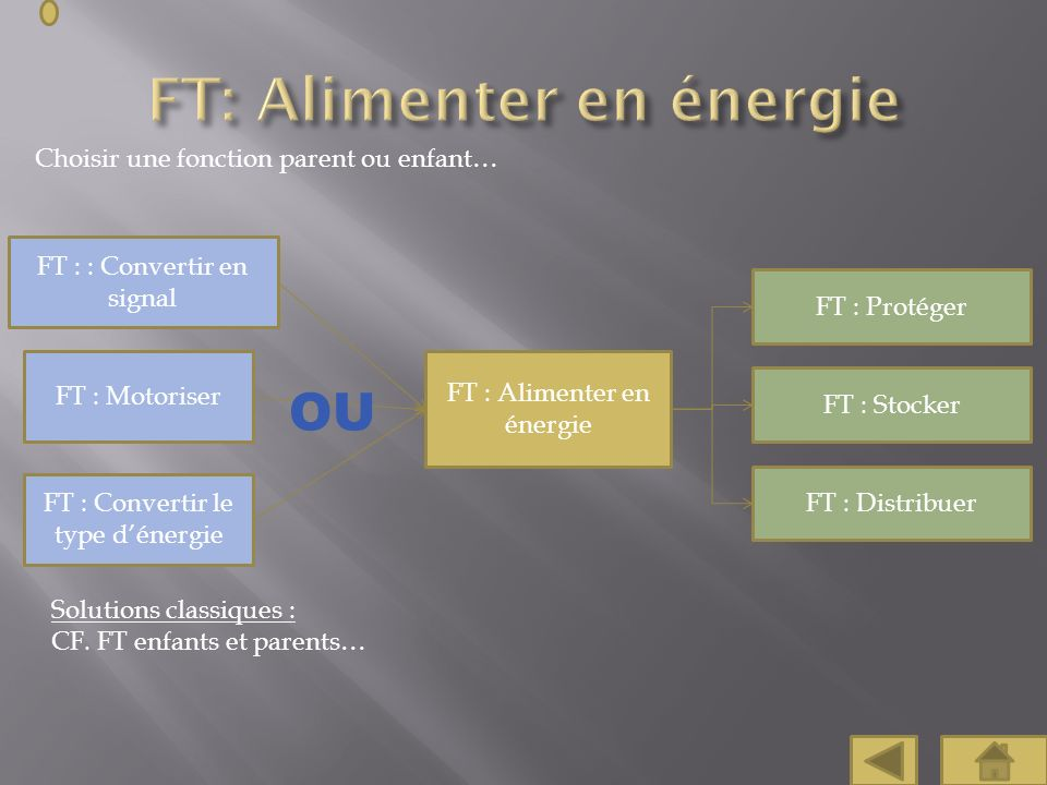 FT: Alimenter en énergie