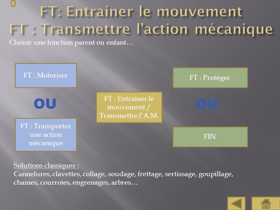 FT: Entrainer le mouvement FT : Transmettre l'action mécanique