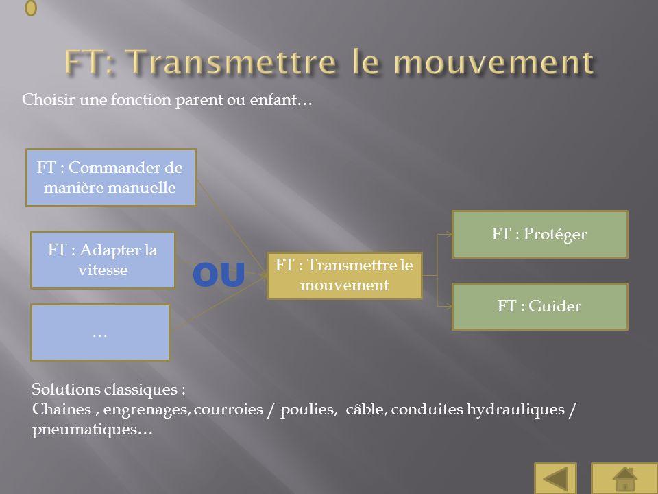 FT: Transmettre le mouvement
