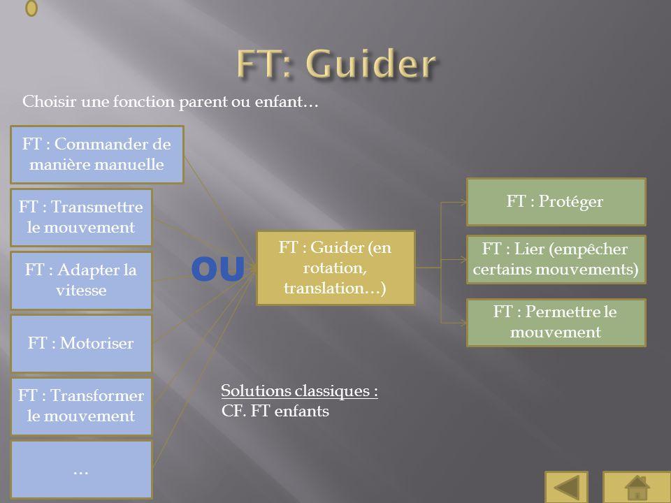 FT: Guider OU Choisir une fonction parent ou enfant…
