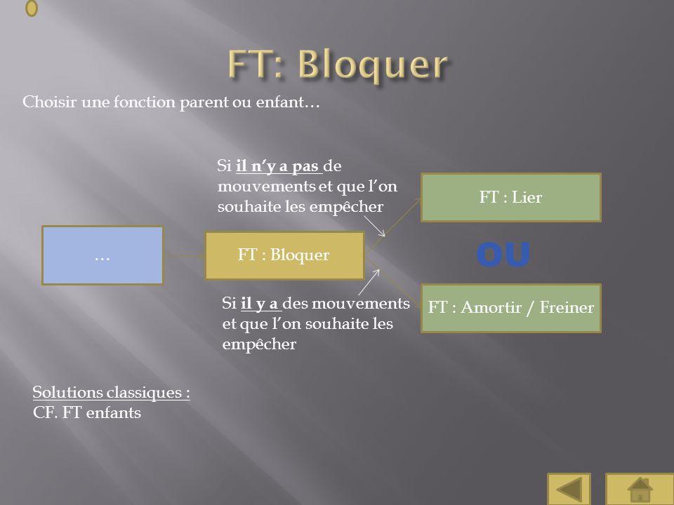 FT: Bloquer OU Choisir une fonction parent ou enfant…