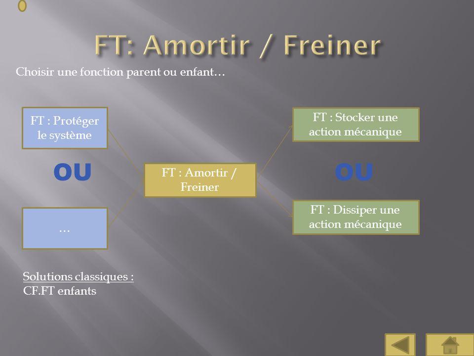 FT: Amortir / Freiner OU OU Choisir une fonction parent ou enfant…