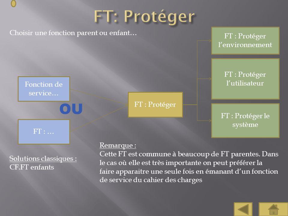 FT: Protéger OU Choisir une fonction parent ou enfant…