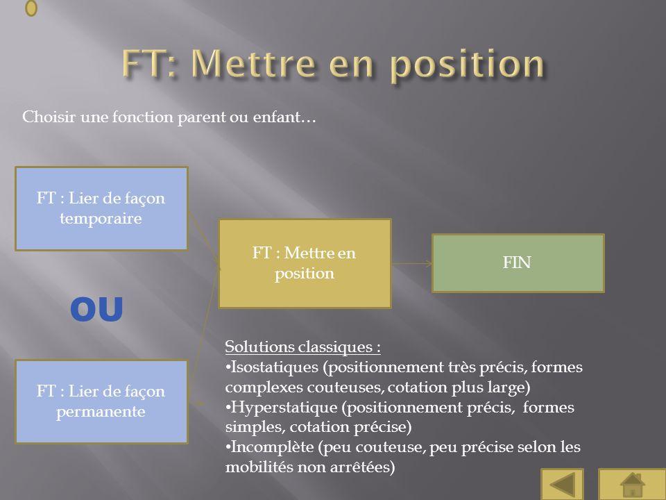FT: Mettre en position OU Choisir une fonction parent ou enfant…