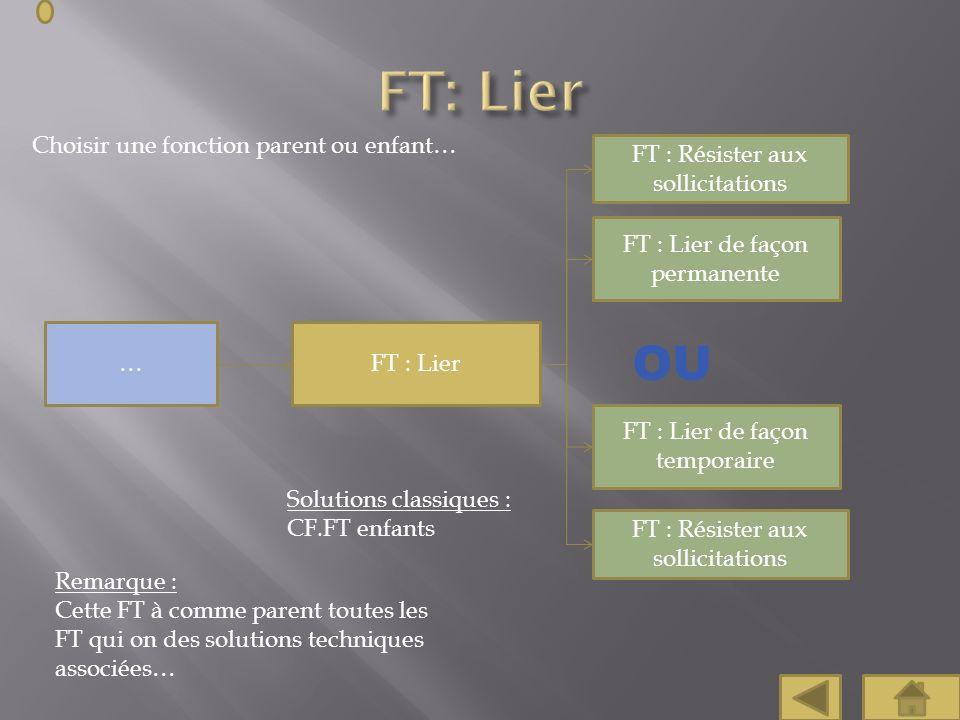 FT: Lier OU Choisir une fonction parent ou enfant…