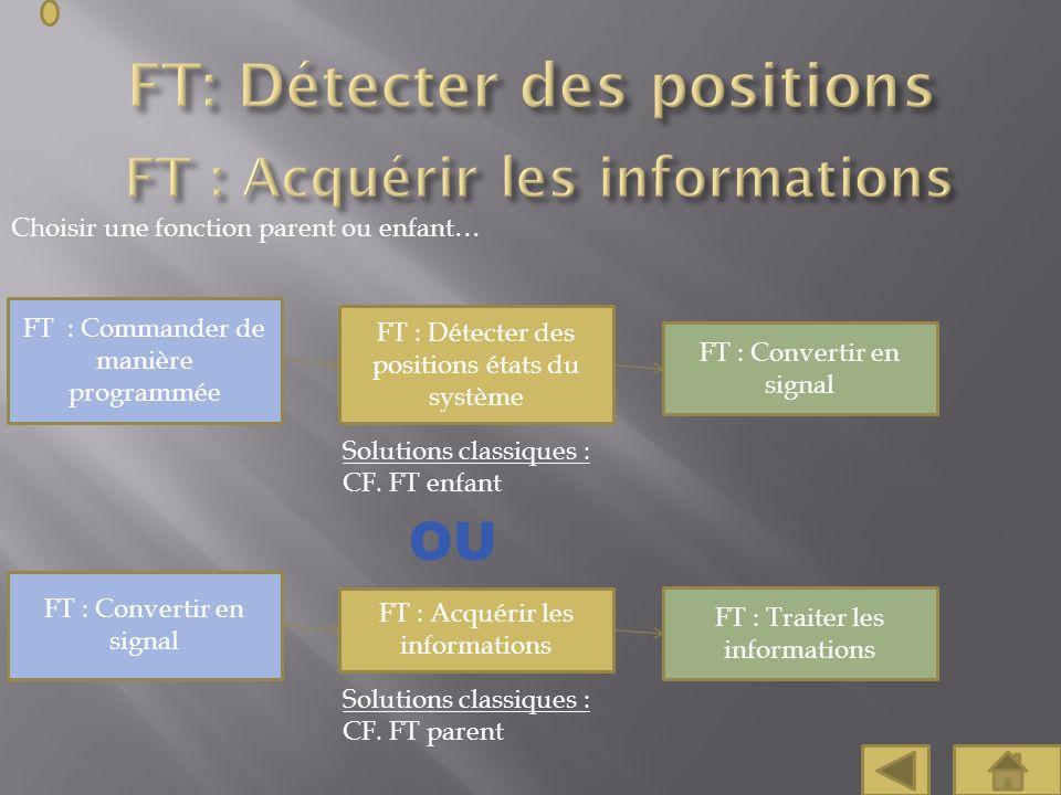 FT: Détecter des positions