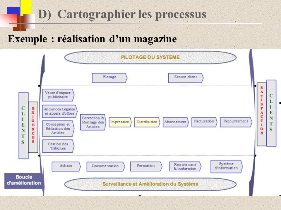 D) Cartographier les processus