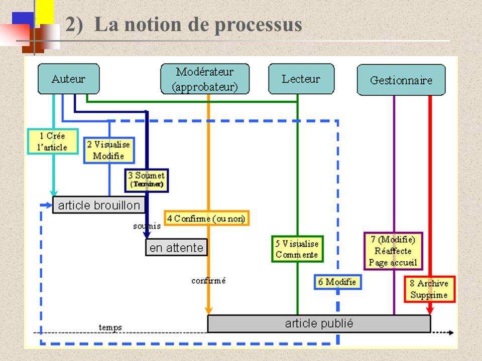 2) La notion de processus