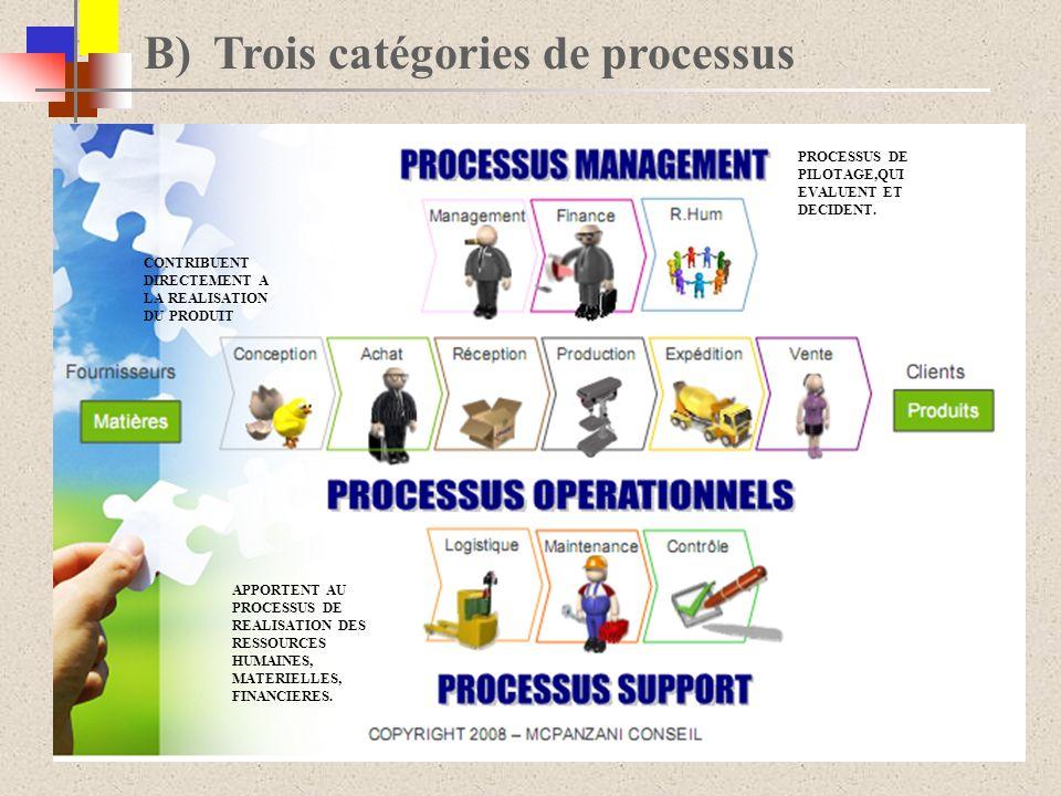 B) Trois catégories de processus