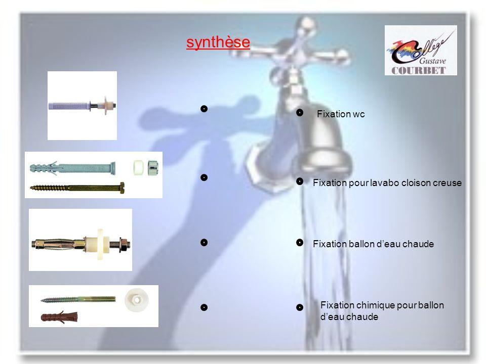 synthèse Fixation wc Fixation pour lavabo cloison creuse