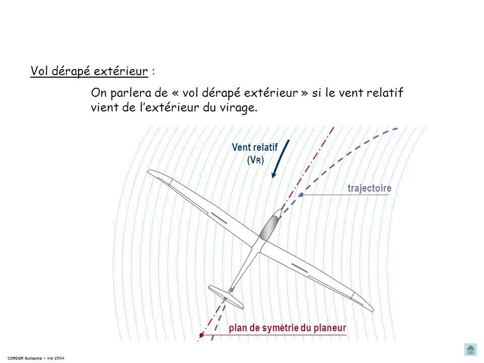 plan de symétrie du planeur