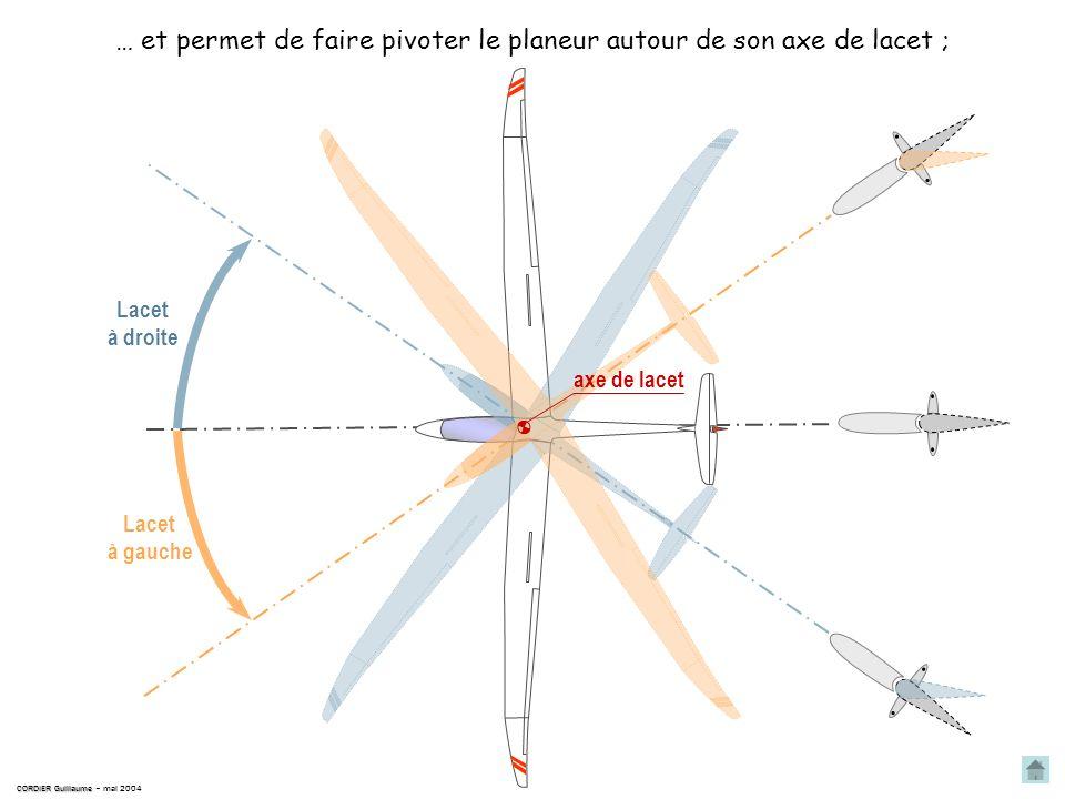 … et permet de faire pivoter le planeur autour de son axe de lacet ;