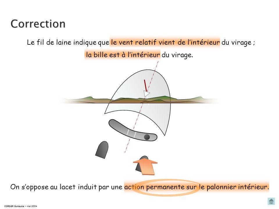 Correction Le fil de laine indique que le vent relatif vient