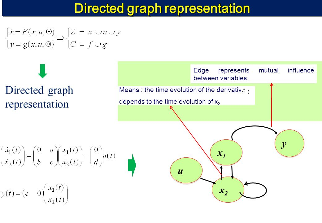 Directed graph representation