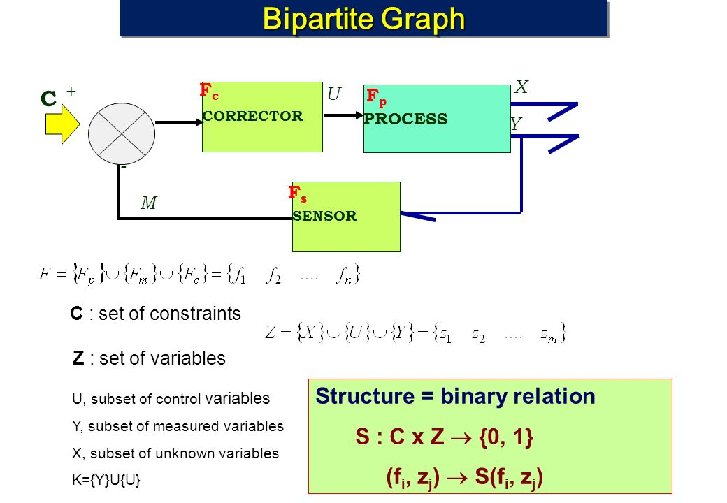 Bipartite Graph C Structure = binary relation S : C x Z  {0, 1}