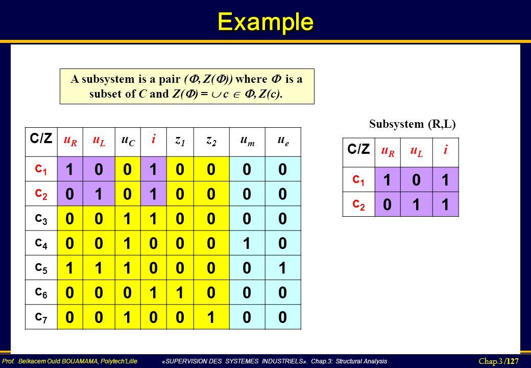 Example 1 1 C/Z uR uL uC i z1 z2 um ue c1 c2 c3 c4 c5 c6 c7 C/Z uR uL