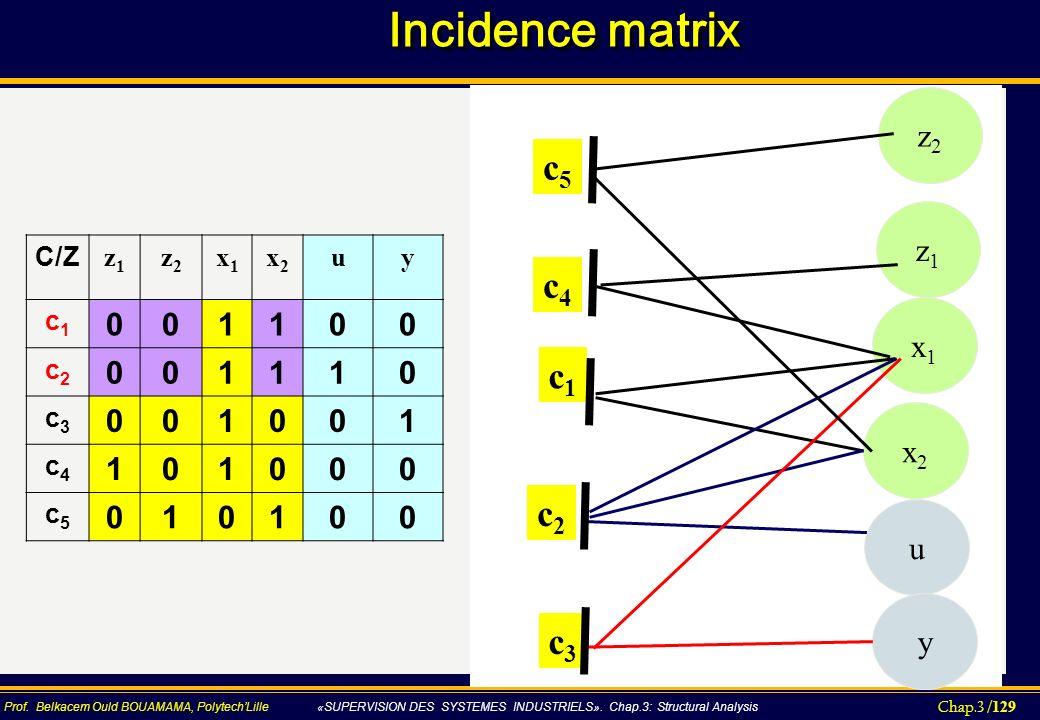 Incidence matrix c5 c4 c1 c2 c3 z2 1 z1 x1 x2 u y C/Z z1 z2 x1 x2 u y