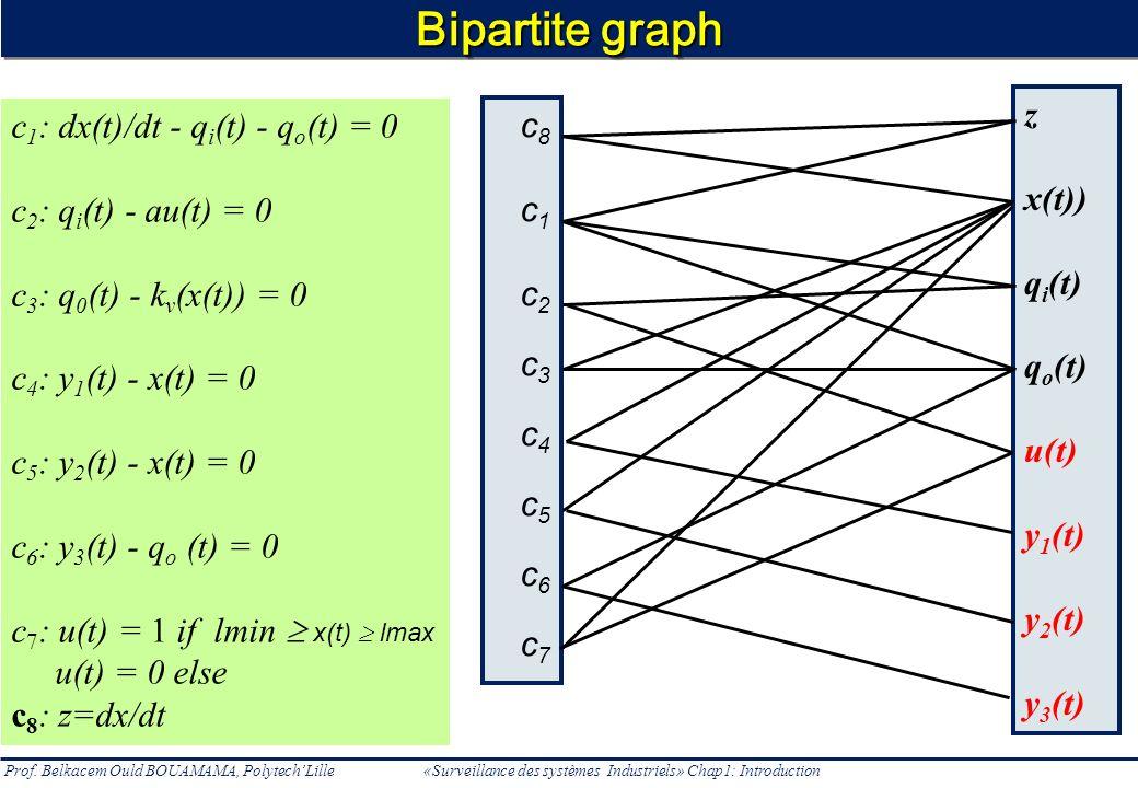 Bipartite graph z x(t)) qi(t) qo(t) u(t) y1(t) y2(t) y3(t)