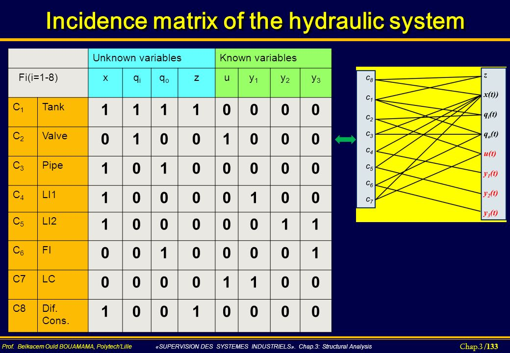 Incidence matrix of the hydraulic system