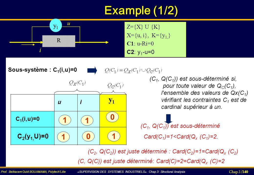 Example (1/2) y1 1 1 C2(y1,U)=0 Z={X} U {K} X={u, i}, K={y1,}
