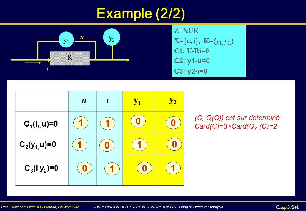 Example (2/2) y1 y2 1 1 C2(y1,u)=0 C1(i,,u)=0 u i C3(i,y2)=0 Z=XUK