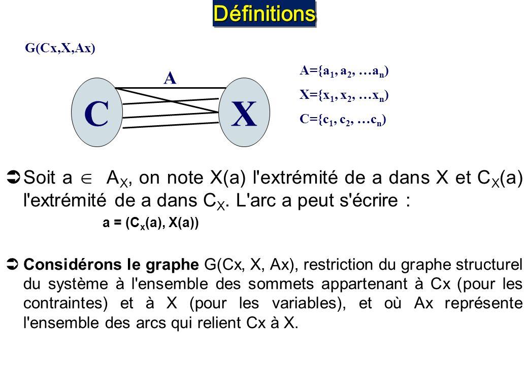 Définitions G(Cx,X,Ax) Soit a  AX, on note X(a) l extrémité de a dans X et CX(a) l extrémité de a dans CX. L arc a peut s écrire :