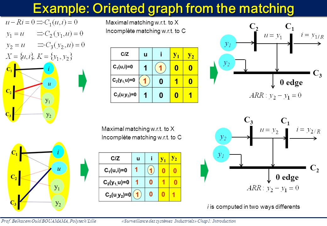 Example: Oriented graph from the matching