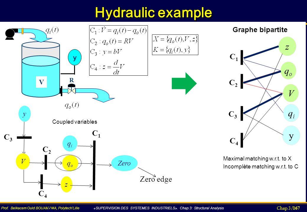 Hydraulic example z qo V qi y C1 C2 C3 C1 C3 C4 C2 Zero edge C4