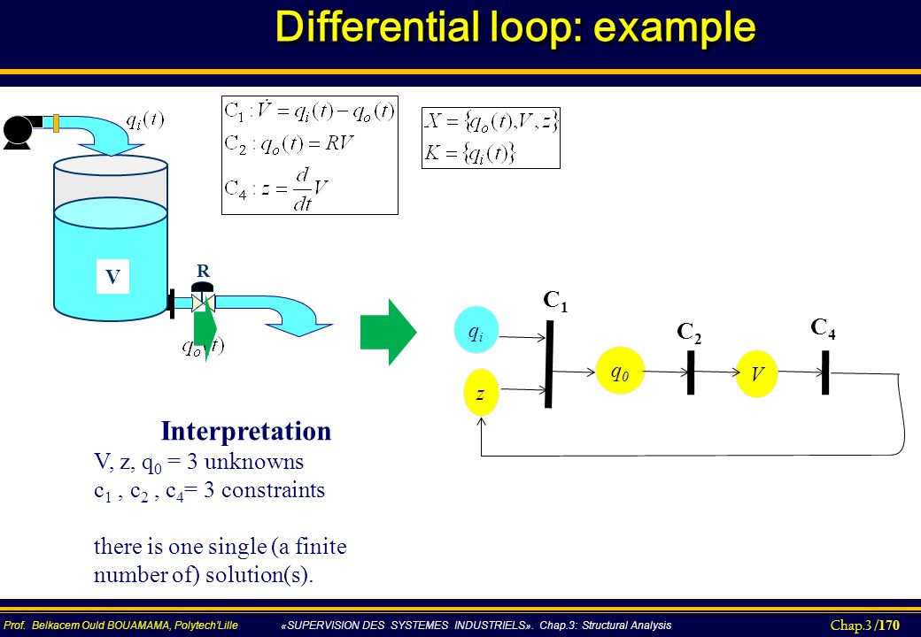 Differential loop: example