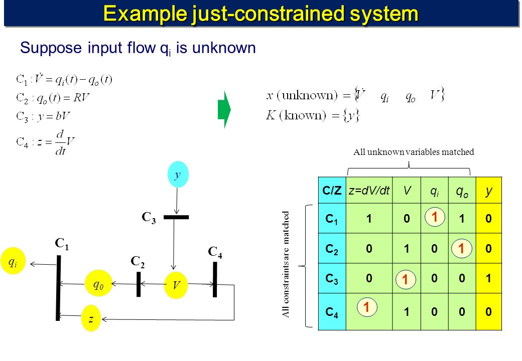 Example just-constrained system