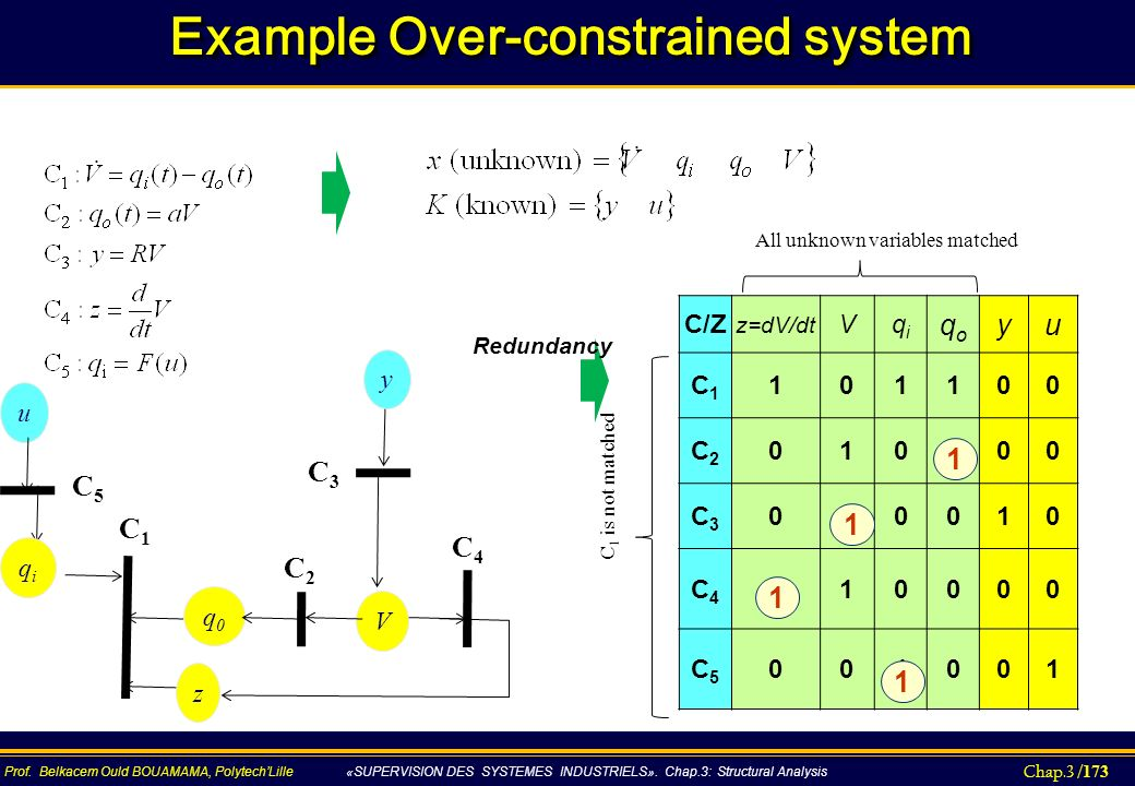 Example Over-constrained system