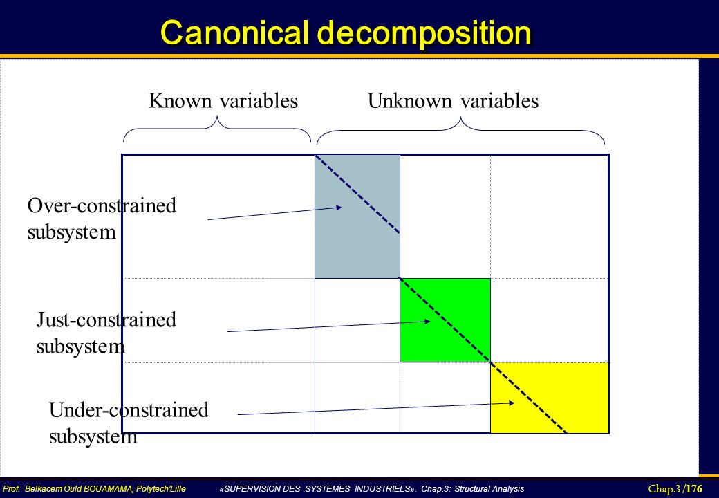 Canonical decomposition