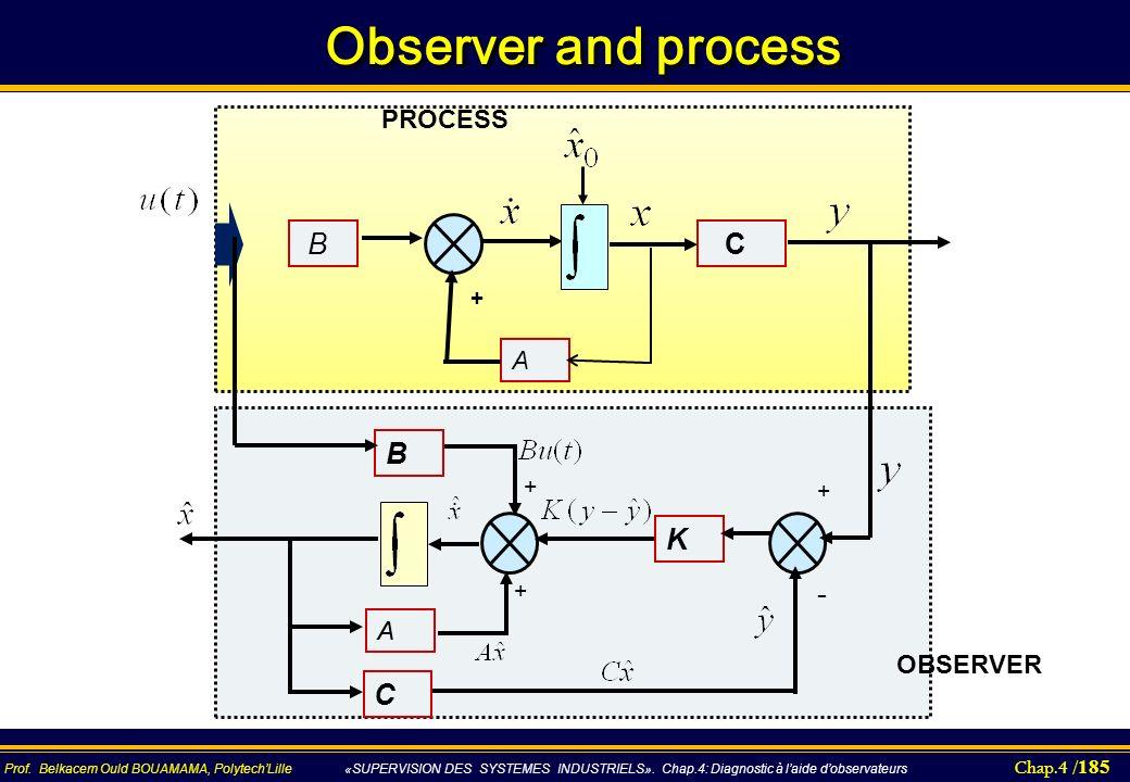 Observer and process A C + B PROCESS B K A C + - OBSERVER