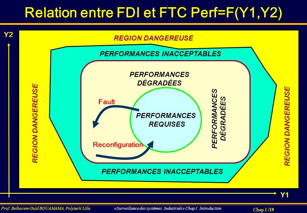 Relation entre FDI et FTC Perf=F(Y1,Y2)
