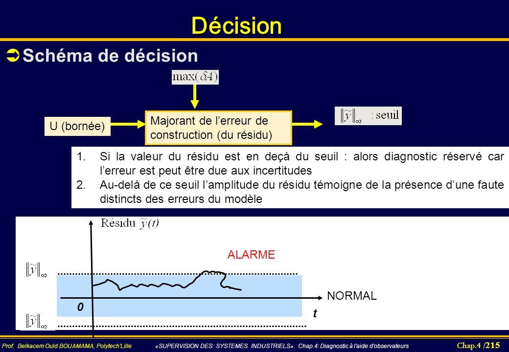 Décision Schéma de décision