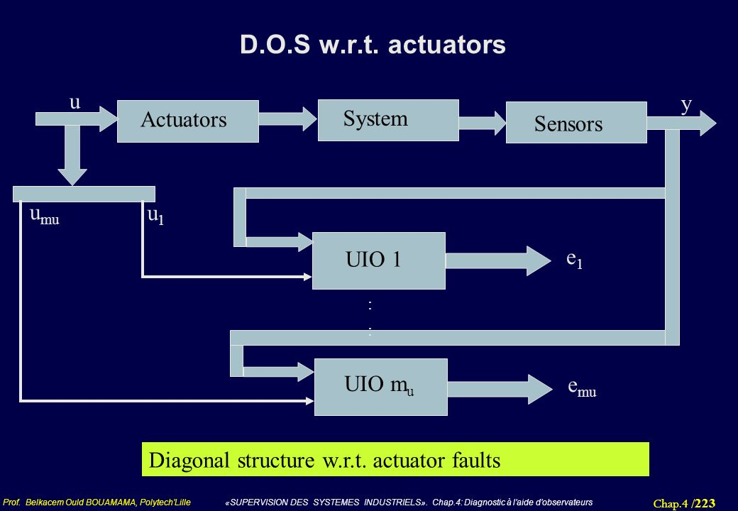 D.O.S w.r.t. actuators u y Actuators System Sensors umu u1 e1 UIO 1